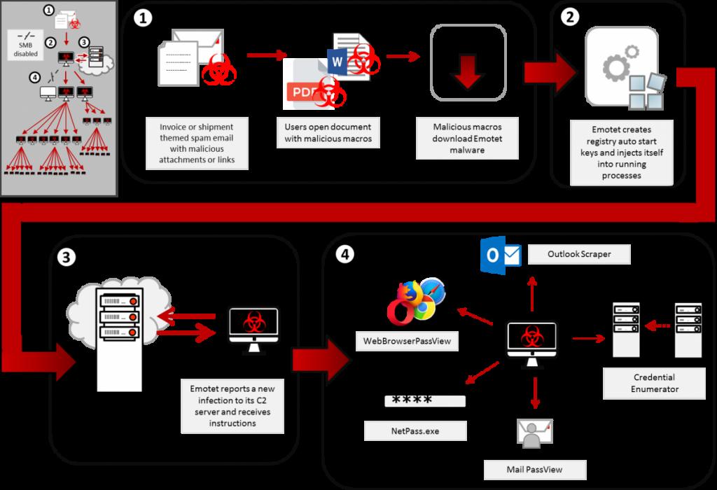 Listy do blokowania domen związanych z malware